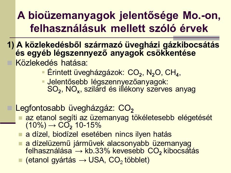 A bioüzemanyagok jelentősége Mo