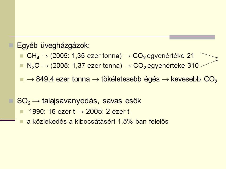 SO2 → talajsavanyodás, savas esők