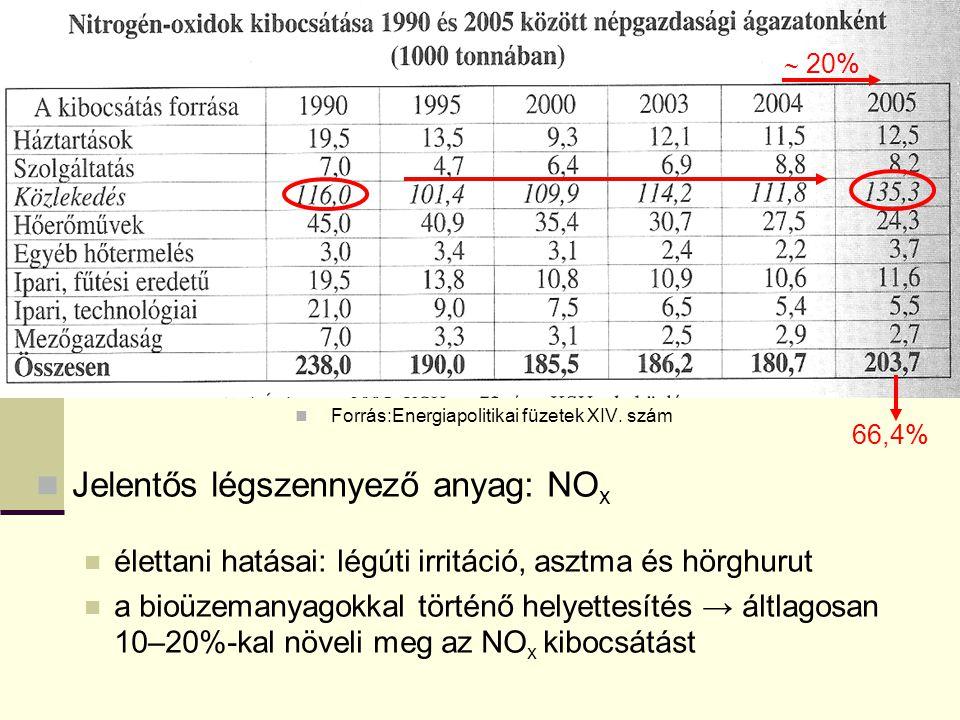 Forrás:Energiapolitikai füzetek XIV. szám