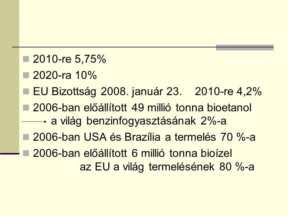 2010-re 5,75% 2020-ra 10% EU Bizottság 2008. január 23. 2010-re 4,2%