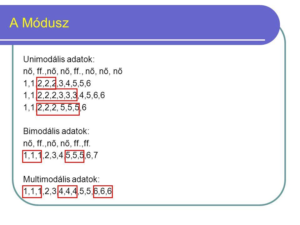 A Módusz Unimodális adatok: nő, ff.,nő, nő, ff., nő, nő, nő