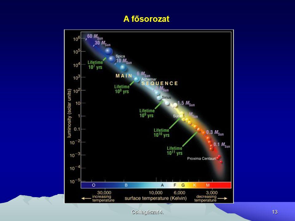 A fősorozat Csillagászat 4.