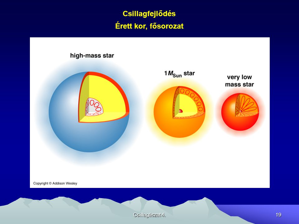 Csillagfejlődés Érett kor, fősorozat Csillagászat 4.