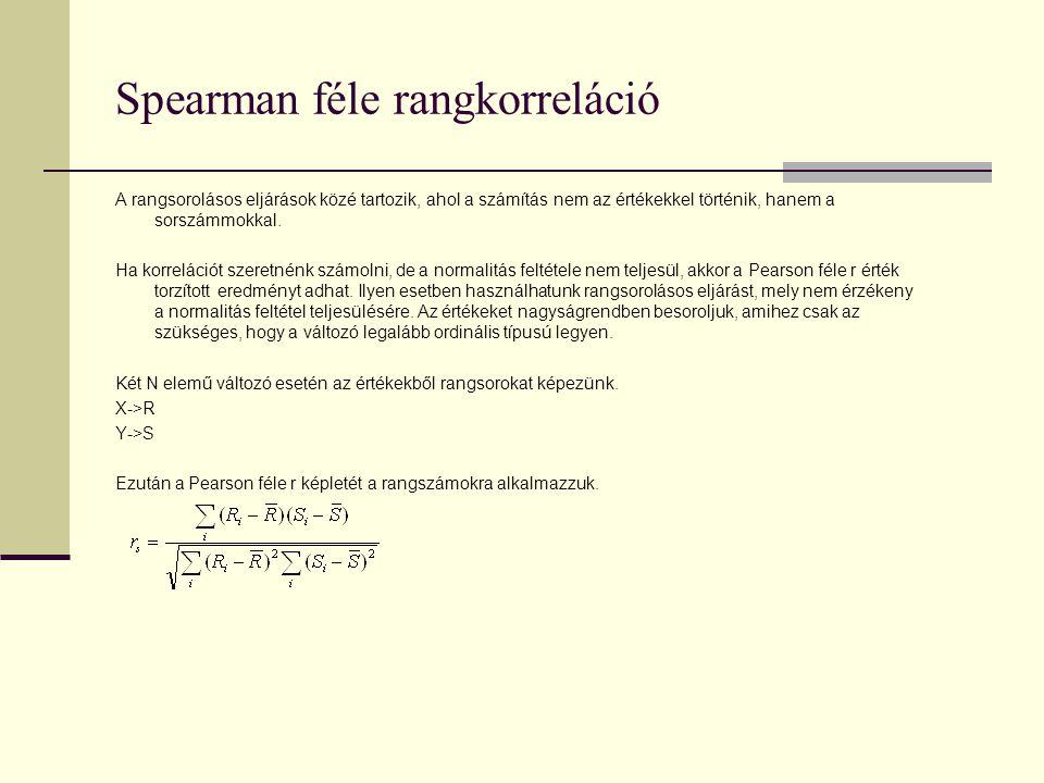 Spearman féle rangkorreláció