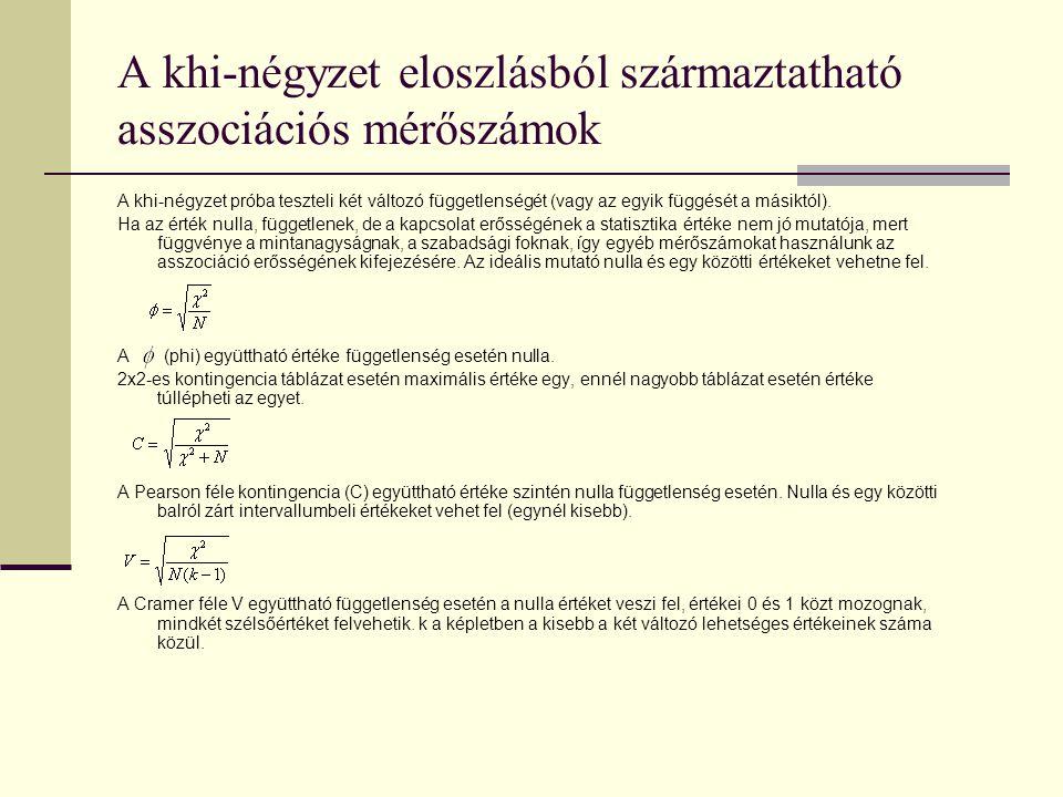 A khi-négyzet eloszlásból származtatható asszociációs mérőszámok