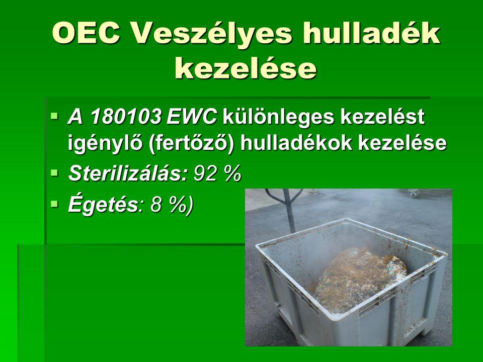 OEC Veszélyes hulladék kezelése