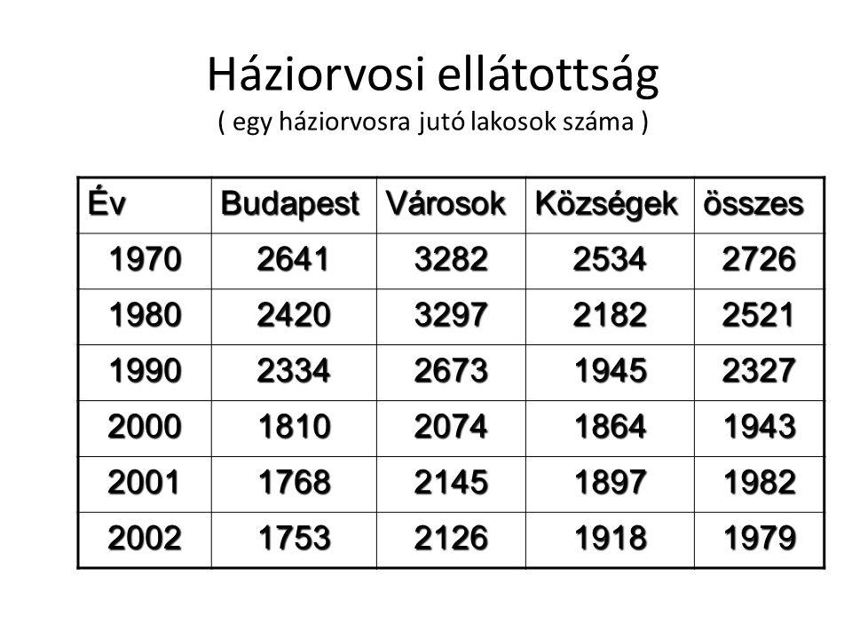 Háziorvosi ellátottság ( egy háziorvosra jutó lakosok száma )