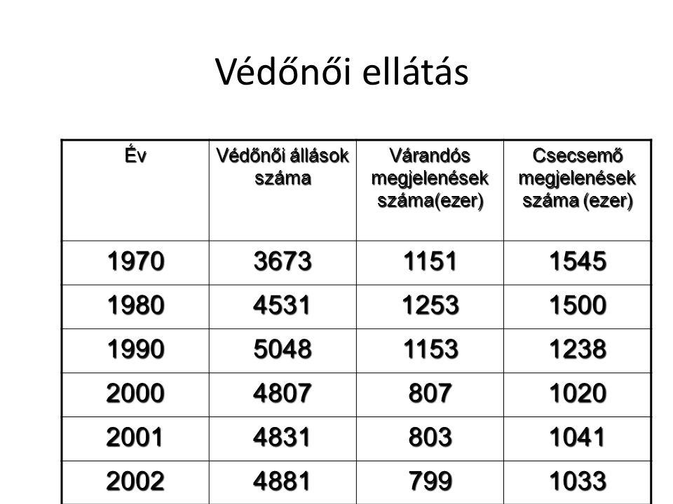 Védőnői ellátás Év. Védőnői állások száma. Várandós megjelenések száma(ezer) Csecsemő megjelenések száma (ezer)
