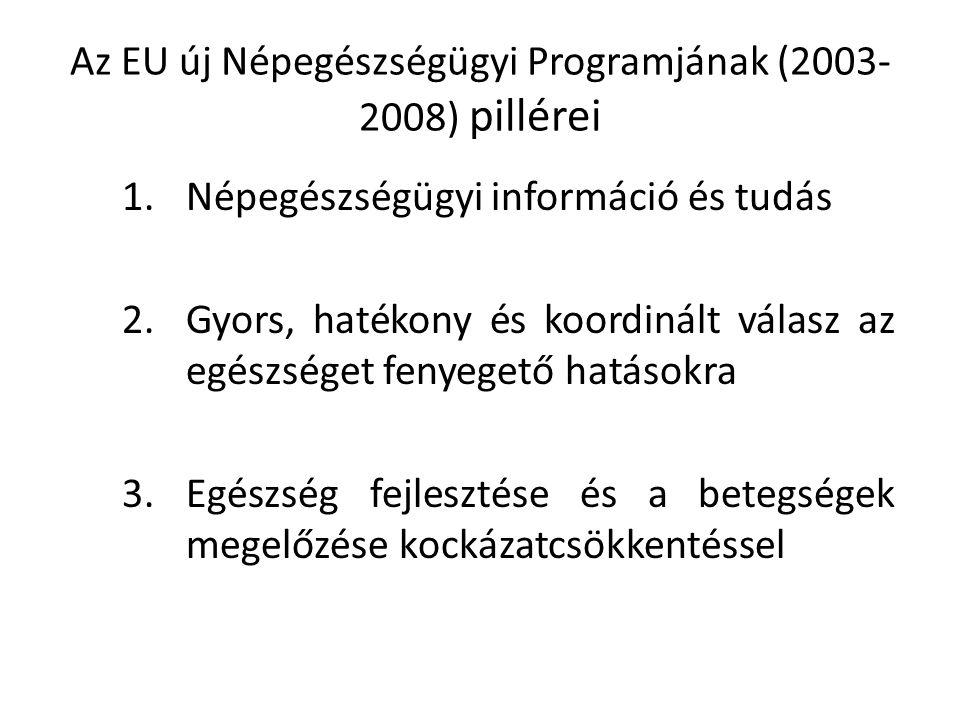 Az EU új Népegészségügyi Programjának (2003-2008) pillérei