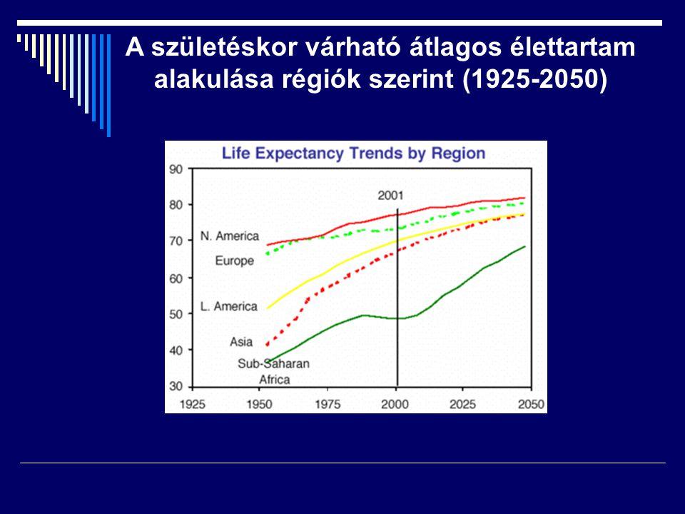 A születéskor várható átlagos élettartam