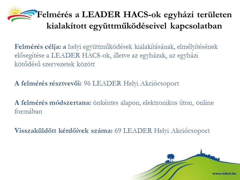 Felmérés a LEADER HACS-ok egyházi területen kialakított együttműködéseivel kapcsolatban