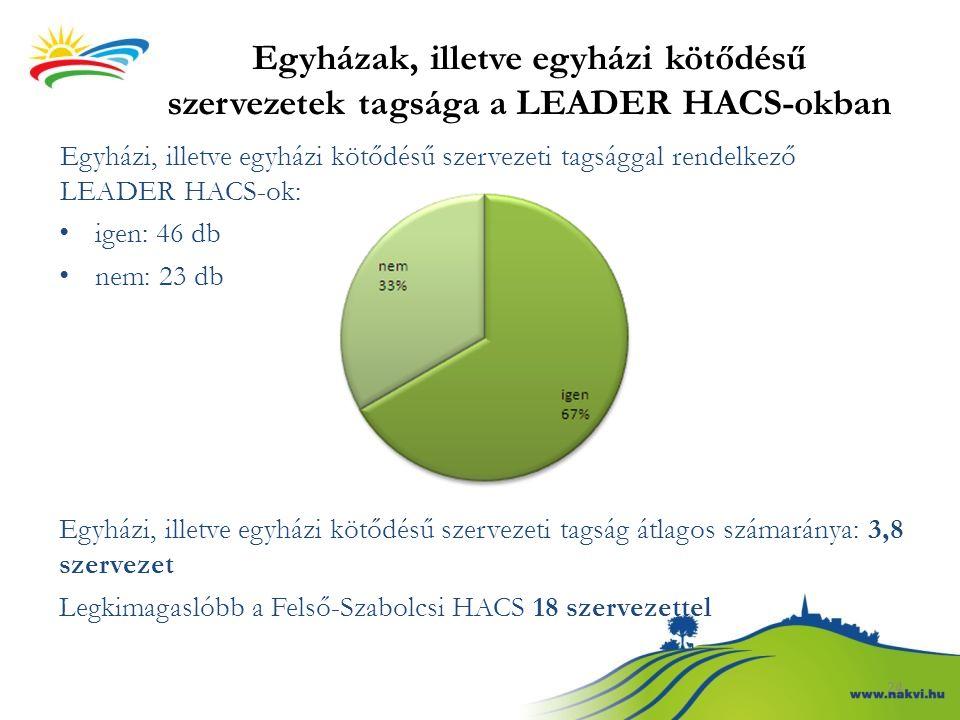 Egyházak, illetve egyházi kötődésű szervezetek tagsága a LEADER HACS-okban