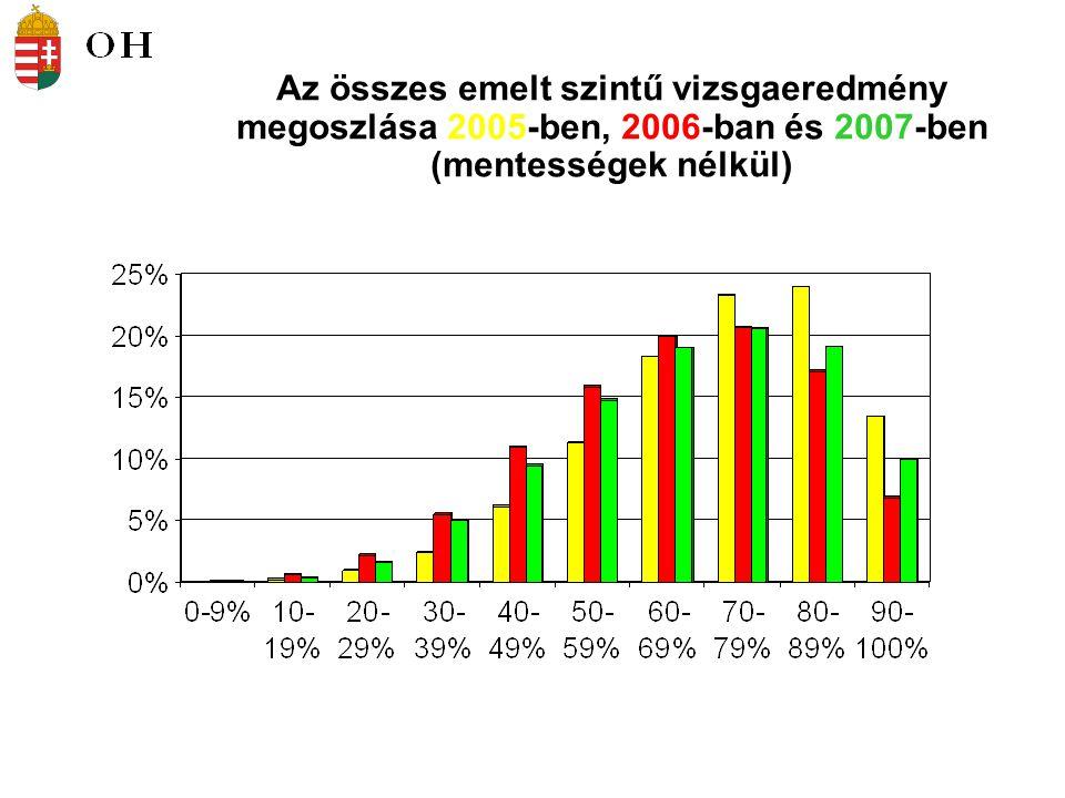 Az összes emelt szintű vizsgaeredmény megoszlása 2005-ben, 2006-ban és 2007-ben (mentességek nélkül)