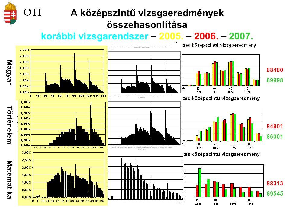 A középszintű vizsgaeredmények összehasonlítása korábbi vizsgarendszer – 2005. – 2006. – 2007.