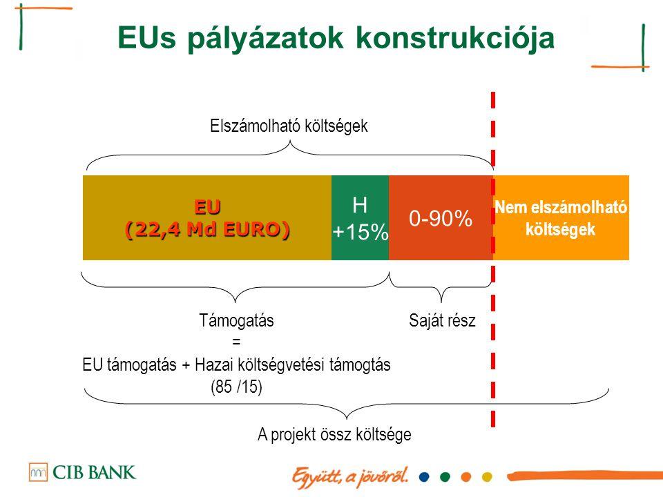 EUs pályázatok konstrukciója