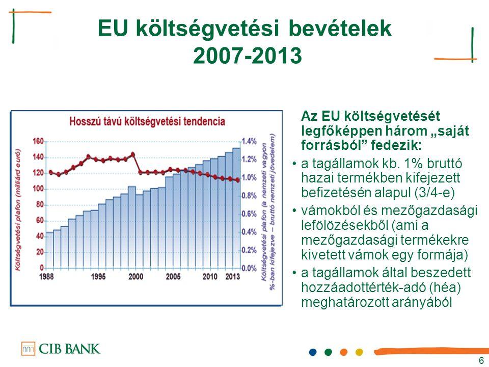 EU költségvetési bevételek 2007-2013