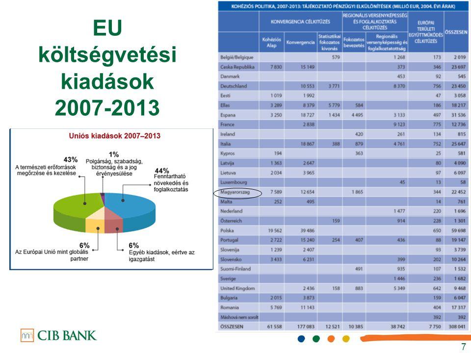 EU költségvetési kiadások 2007-2013