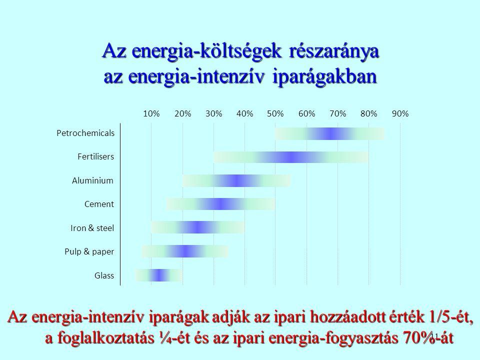 Az energia-költségek részaránya az energia-intenzív iparágakban
