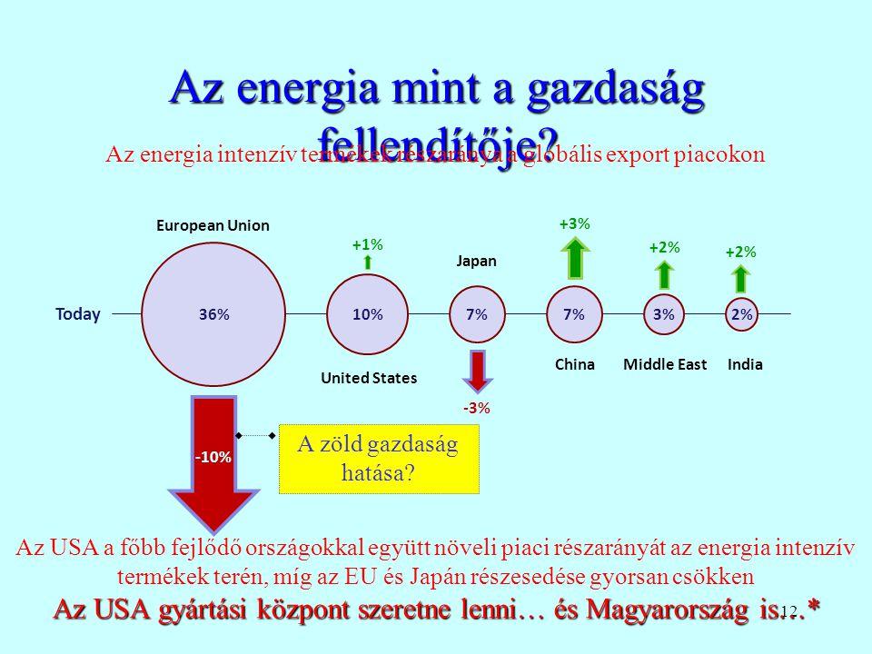 Az energia mint a gazdaság fellendítője
