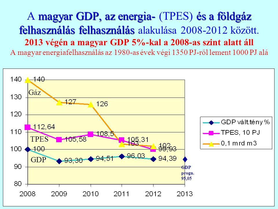 A magyar GDP, az energia- (TPES) és a földgáz felhasználás felhasználás alakulása 2008-2012 között. 2013 végén a magyar GDP 5%-kal a 2008-as szint alatt áll A magyar energiafelhasználás az 1980-as évek végi 1350 PJ-ről lement 1000 PJ alá