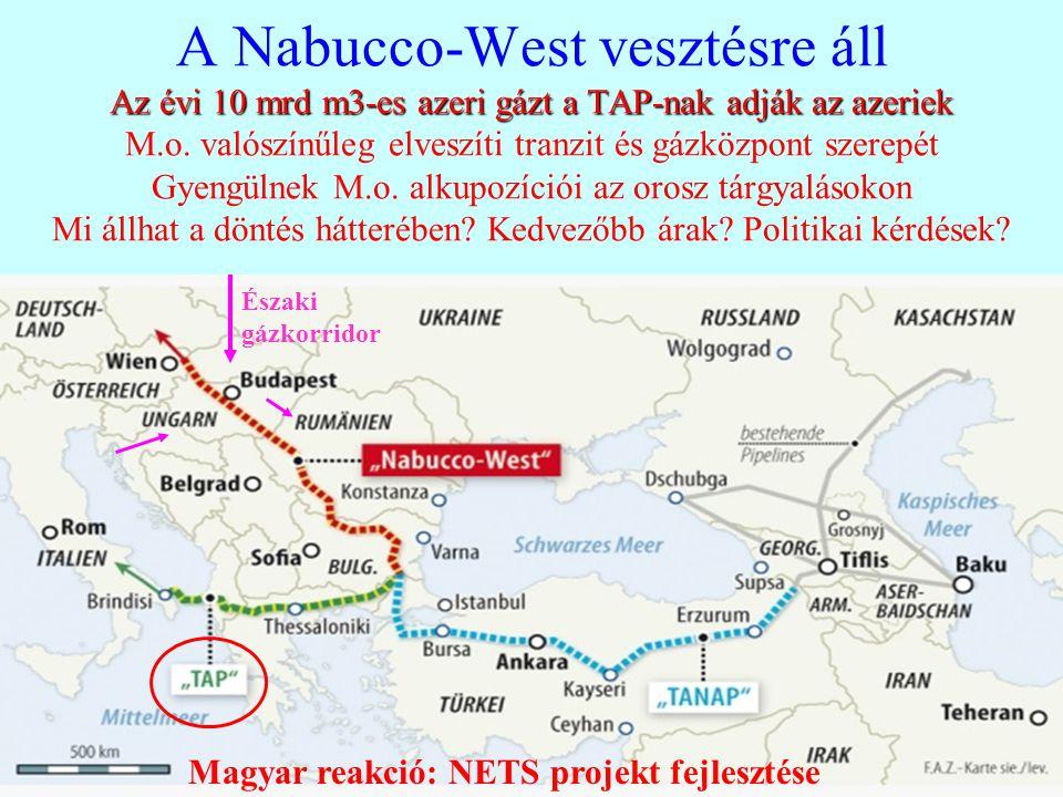 A Nabucco-West vesztésre áll Az évi 10 mrd m3-es azeri gázt a TAP-nak adják az azeriek M.o. valószínűleg elveszíti tranzit és gázközpont szerepét Gyengülnek M.o. alkupozíciói az orosz tárgyalásokon Mi állhat a döntés hátterében Kedvezőbb árak Politikai kérdések