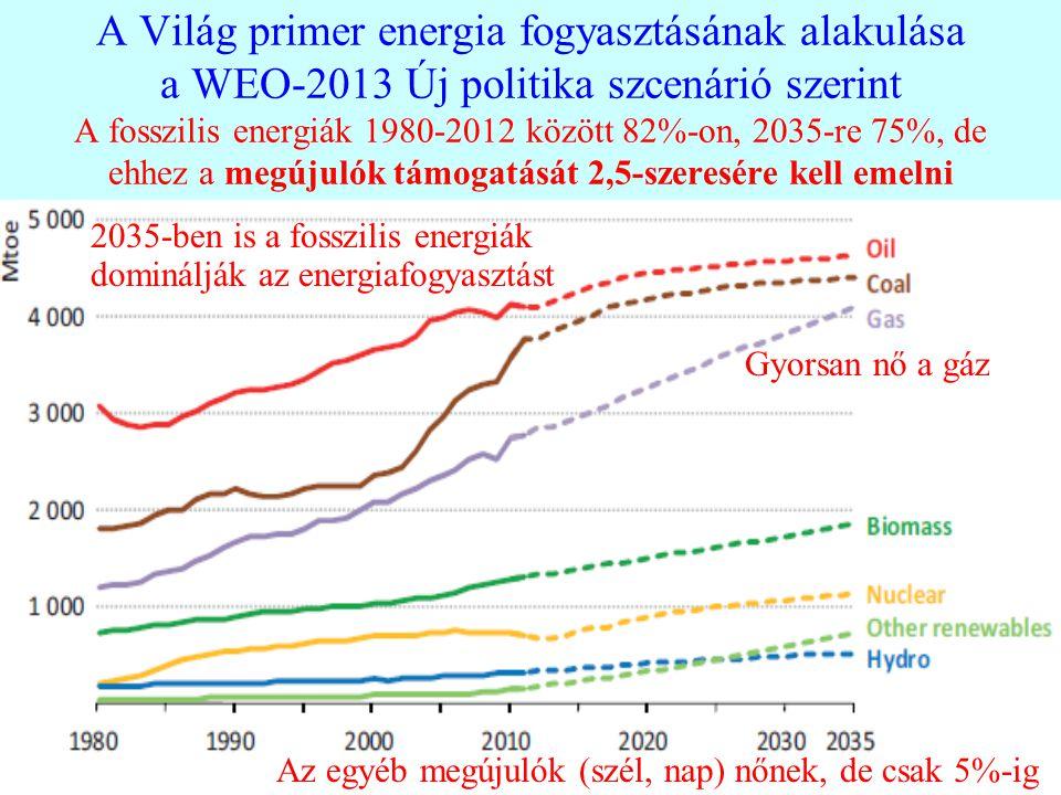 A Világ primer energia fogyasztásának alakulása a WEO-2013 Új politika szcenárió szerint A fosszilis energiák 1980-2012 között 82%-on, 2035-re 75%, de ehhez a megújulók támogatását 2,5-szeresére kell emelni