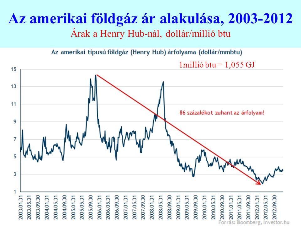 Az amerikai földgáz ár alakulása, 2003-2012 Árak a Henry Hub-nál, dollár/millió btu