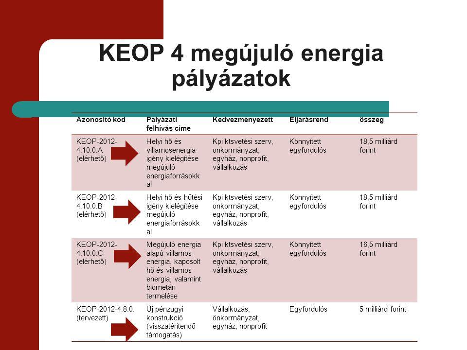 KEOP 4 megújuló energia pályázatok