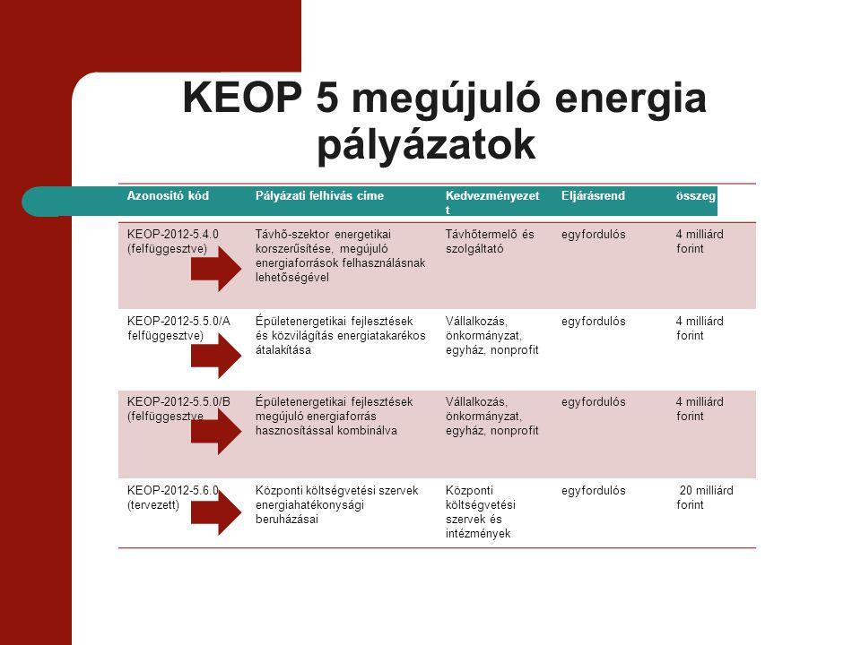 KEOP 5 megújuló energia pályázatok