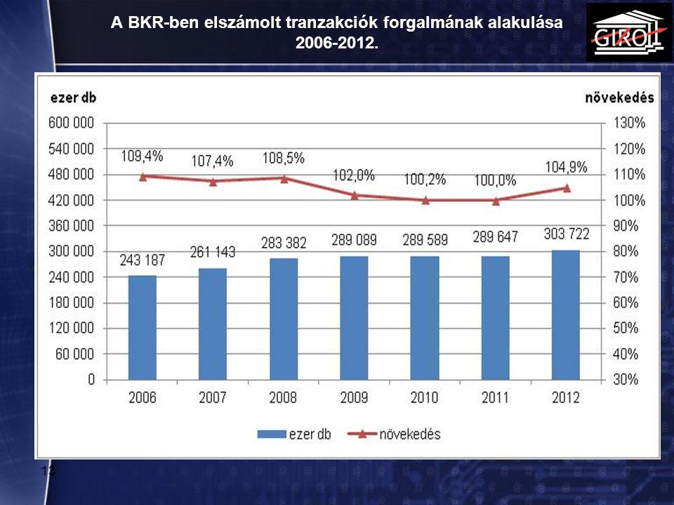 A BKR-ben elszámolt tranzakciók forgalmának alakulása 2006-2012.