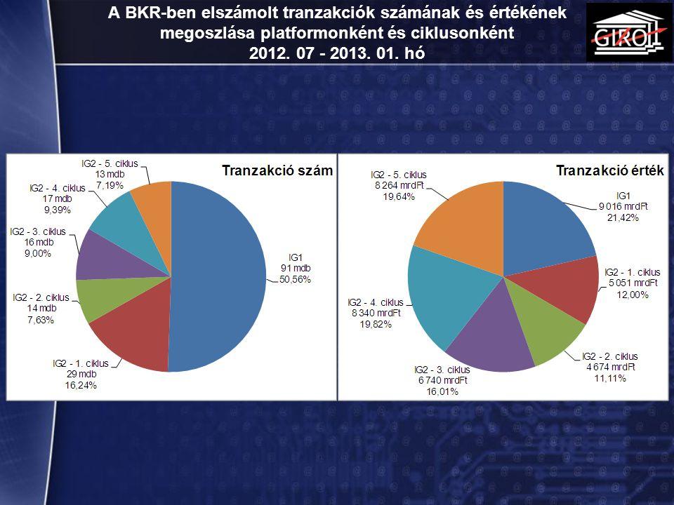 A BKR-ben elszámolt tranzakciók számának és értékének megoszlása platformonként és ciklusonként 2012. 07 - 2013. 01. hó