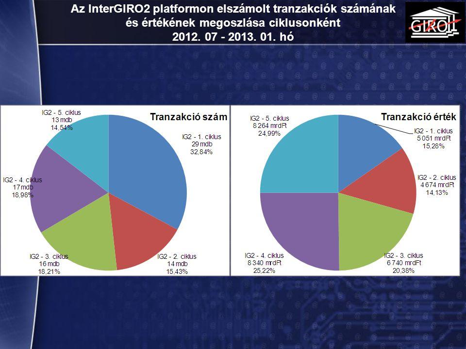 Az InterGIRO2 platformon elszámolt tranzakciók számának és értékének megoszlása ciklusonként 2012. 07 - 2013. 01. hó