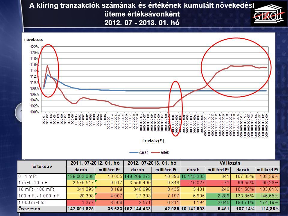 A klíring tranzakciók számának és értékének kumulált növekedési üteme értéksávonként 2012. 07 - 2013. 01. hó