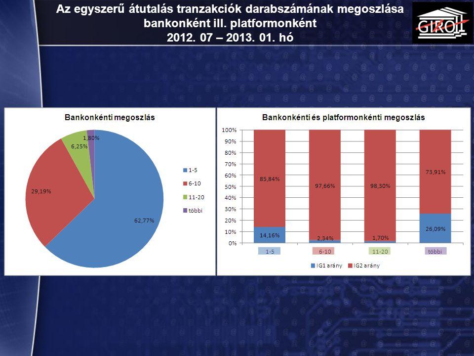 Az egyszerű átutalás tranzakciók darabszámának megoszlása bankonként ill. platformonként 2012. 07 – 2013. 01. hó