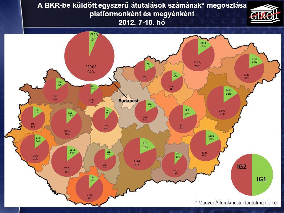 A BKR-be küldött egyszerű átutalások számának