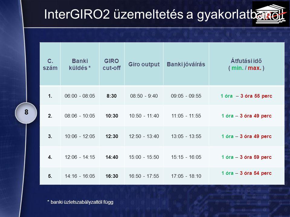 InterGIRO2 üzemeltetés a gyakorlatban