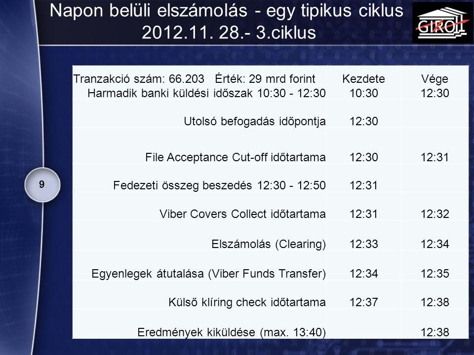 Napon belüli elszámolás - egy tipikus ciklus 2012.11. 28.- 3.ciklus