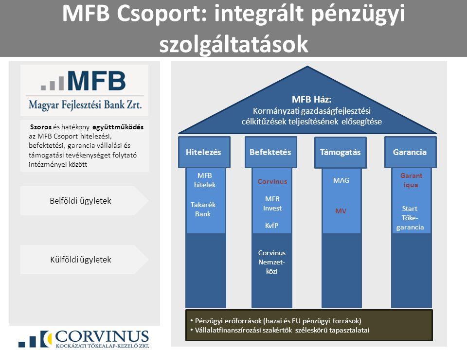 MFB Csoport: integrált pénzügyi szolgáltatások