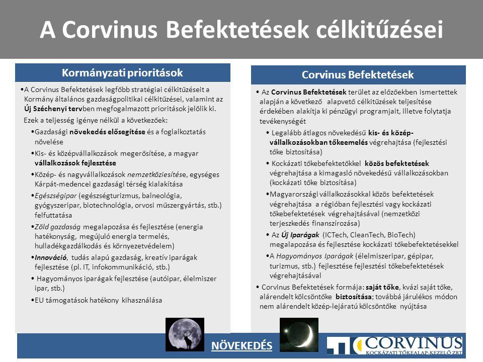 A Corvinus Befektetések célkitűzései