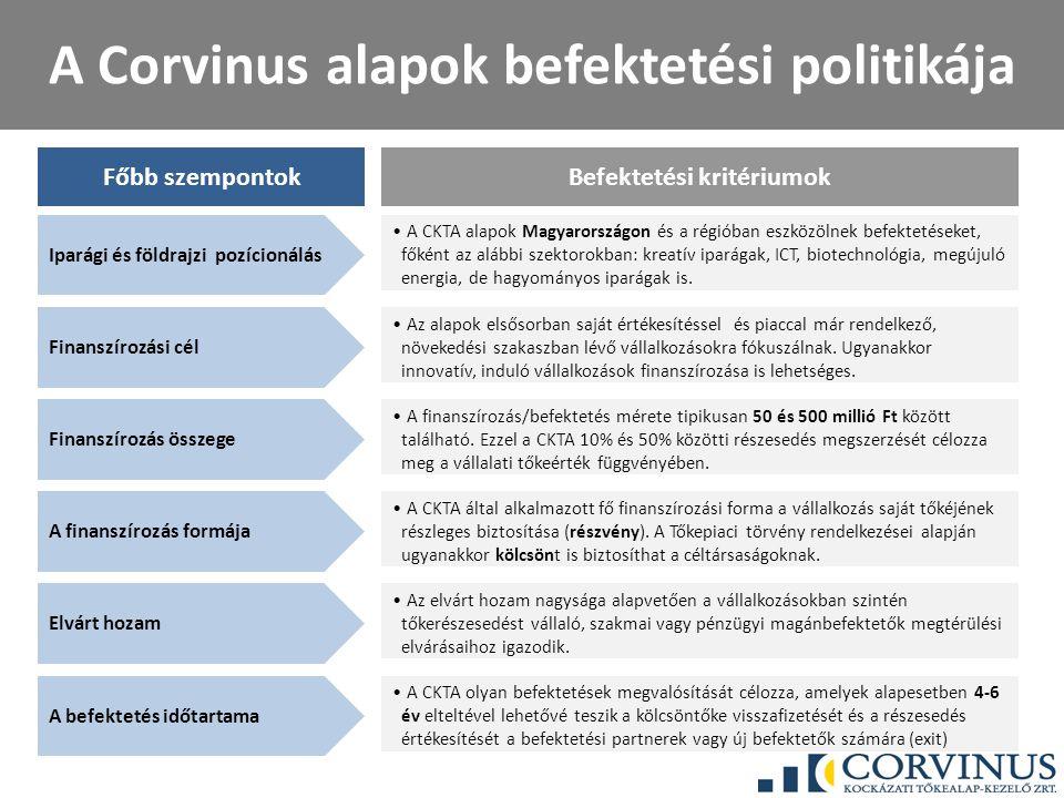 A Corvinus alapok befektetési politikája