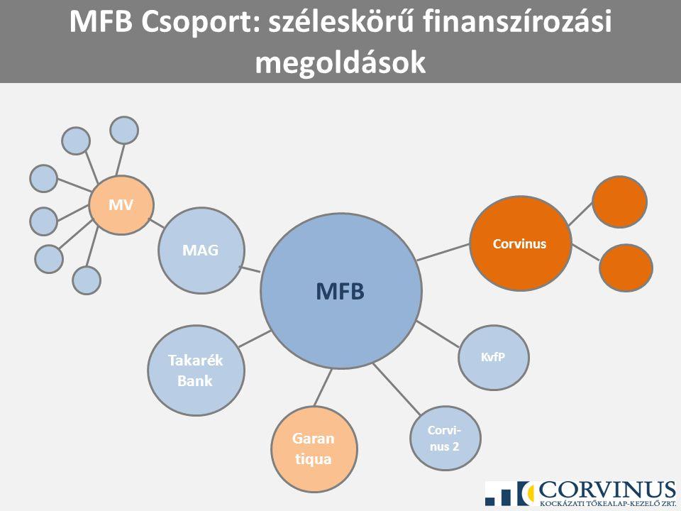 MFB Csoport: széleskörű finanszírozási megoldások