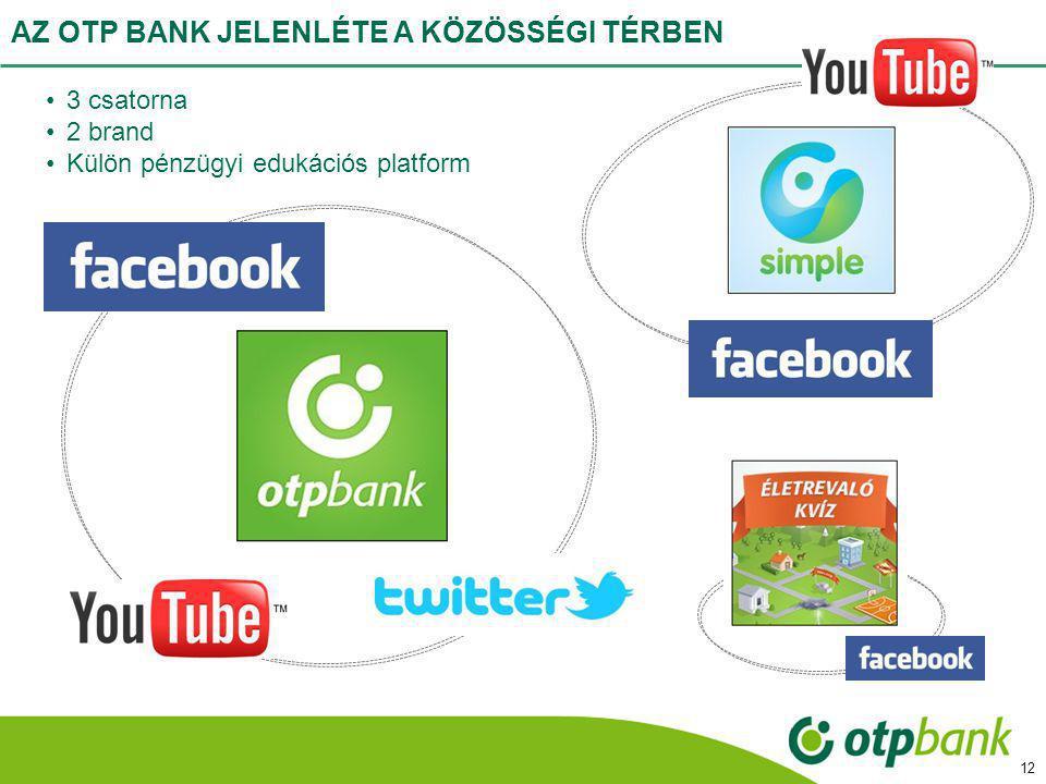 AZ OTP BANK JELENLÉTE A KÖZÖSSÉGI TÉRBEN