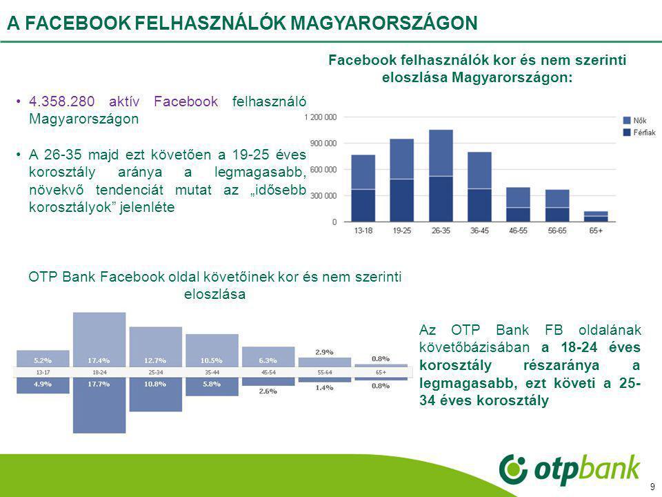 Facebook felhasználók kor és nem szerinti eloszlása Magyarországon: