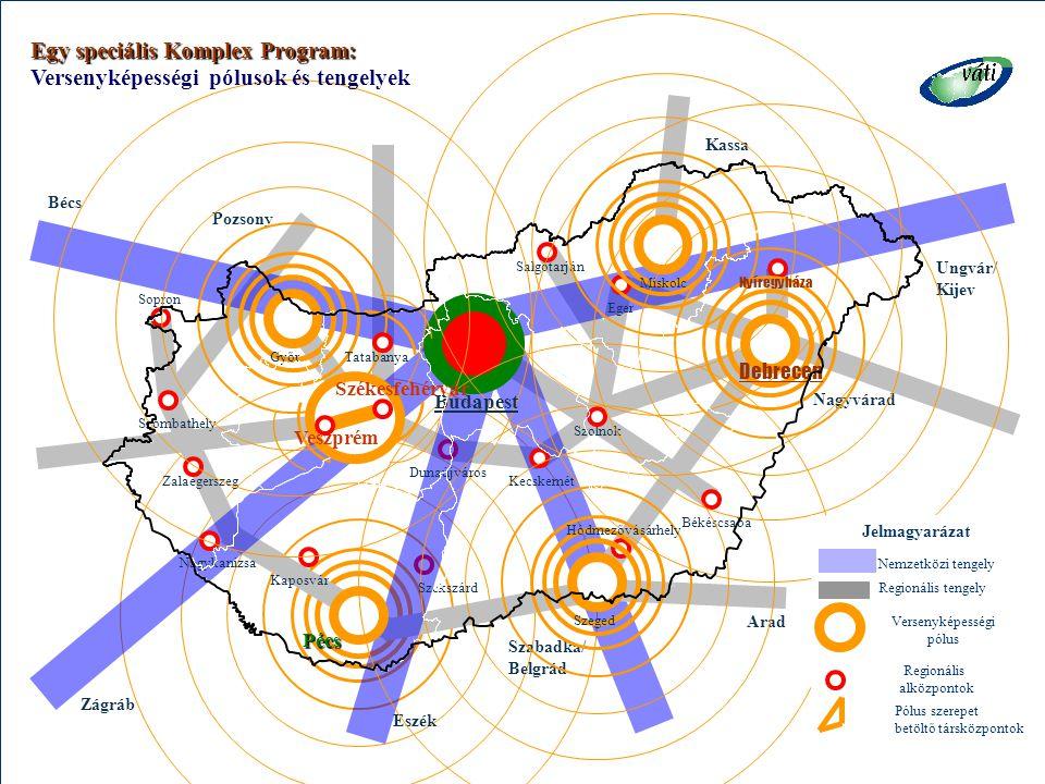 Egy speciális Komplex Program: Versenyképességi pólusok és tengelyek