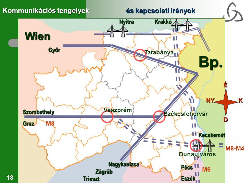 Bp. Wien Kommunikációs tengelyek és kapcsolati irányok Nyitra Krakkó