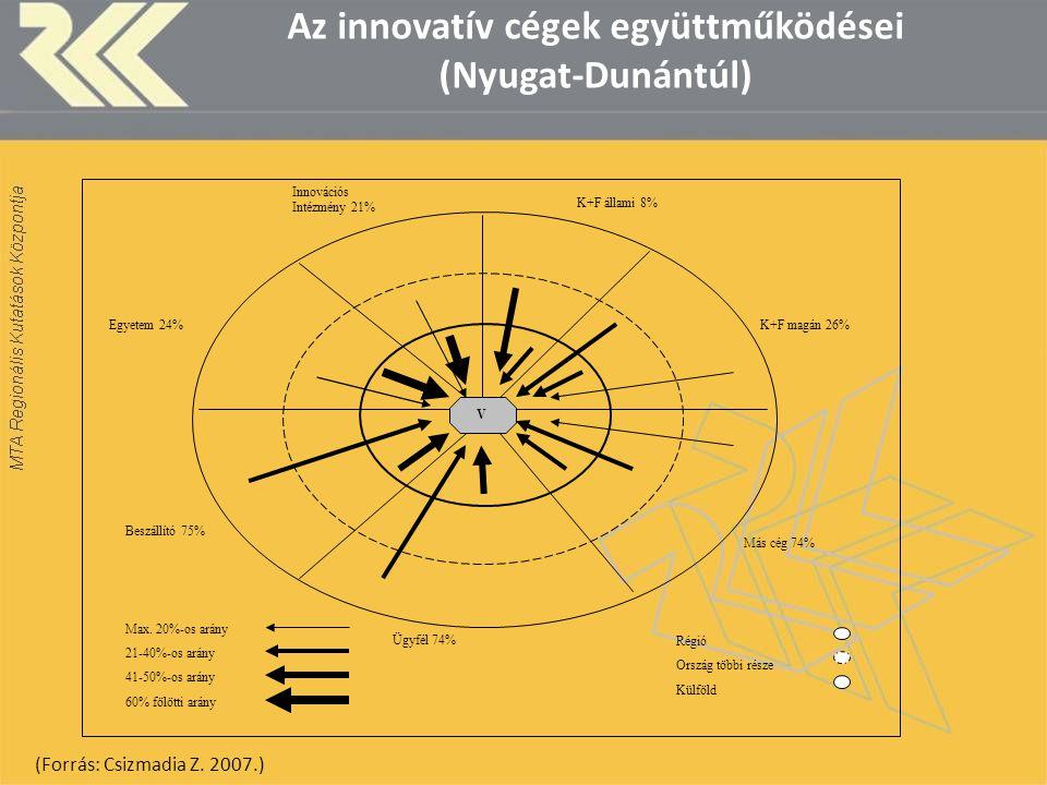 Az innovatív cégek együttműködései (Nyugat-Dunántúl)