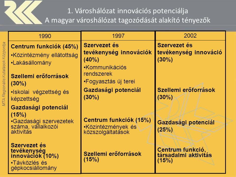 1. Városhálózat innovációs potenciálja A magyar városhálózat tagozódását alakító tényezők