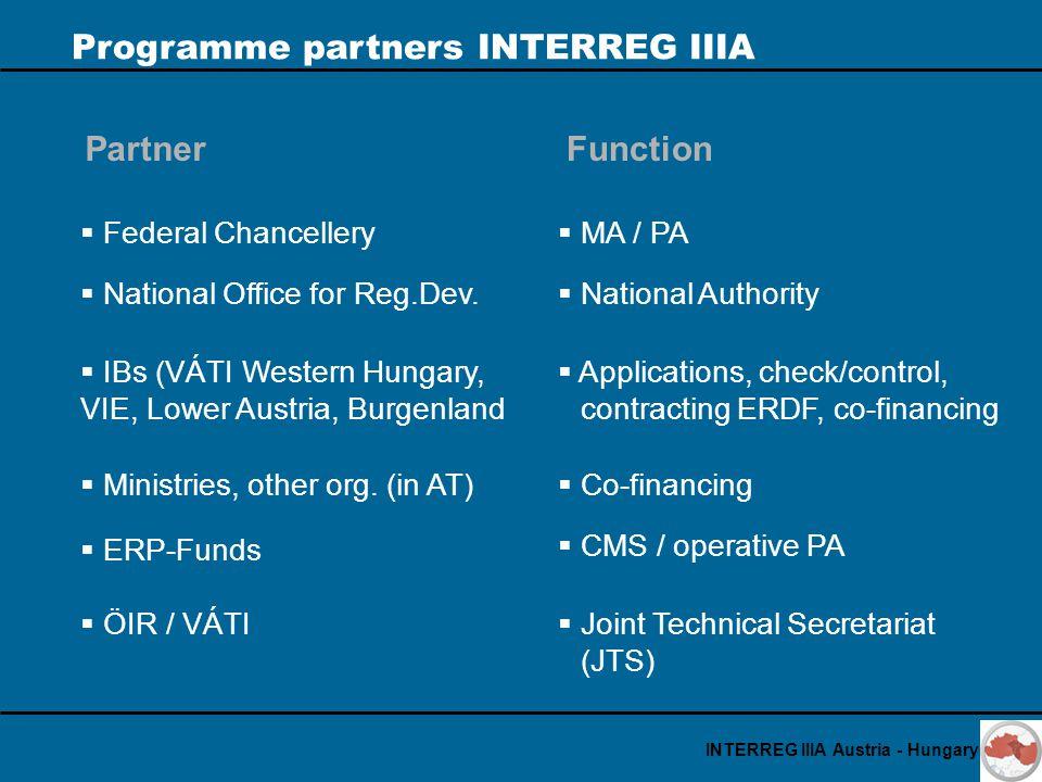 Programme partners INTERREG IIIA