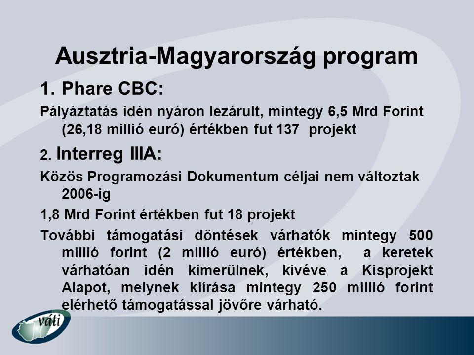 Ausztria-Magyarország program