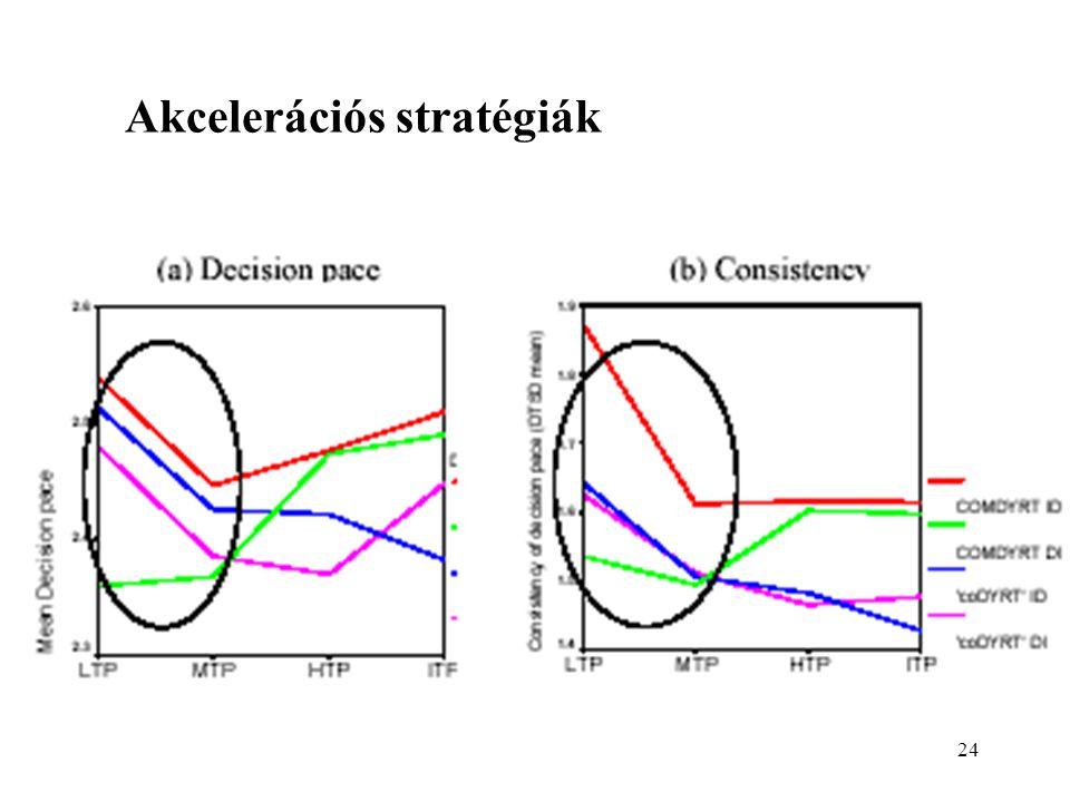 Akcelerációs stratégiák